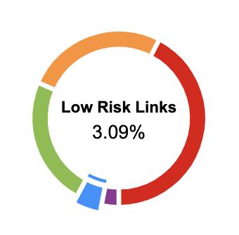 LinkRisk Management